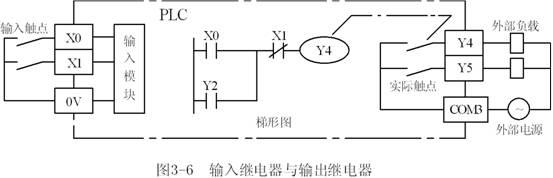 三菱fx2n系列plc输入/输出继电器简介
